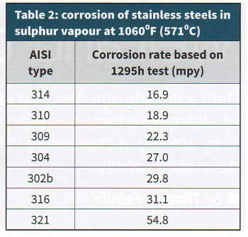 Table2CorrossionofStainlessSteelinSulphurVapour