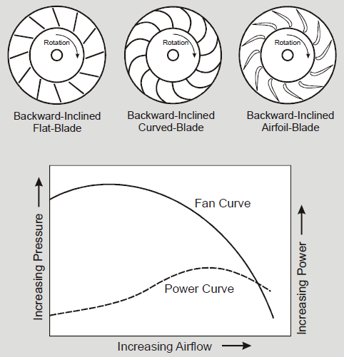 Backward Inclined Centrifugal Fan Blades