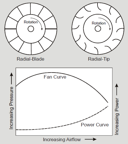 Radial Blade and Radial Tip Fan Blades